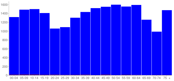 Graph: Population by Age and Hispanic or Latino Origin, 2010 Census - Overton County, Tennessee - Census Viewer