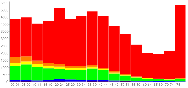 Graph: Population by Age and Race, 2000 Census - Schenectady, New York - Census Viewer