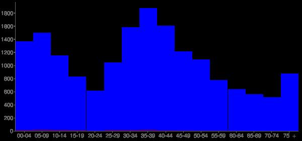Graph: Population by Age and Hispanic or Latino Origin, 2000 Census - Twinsburg, Ohio - Census Viewer