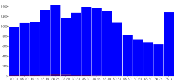 Graph: Population by Age and Hispanic or Latino Origin, 2000 Census - Bond County, Illinois - Census Viewer