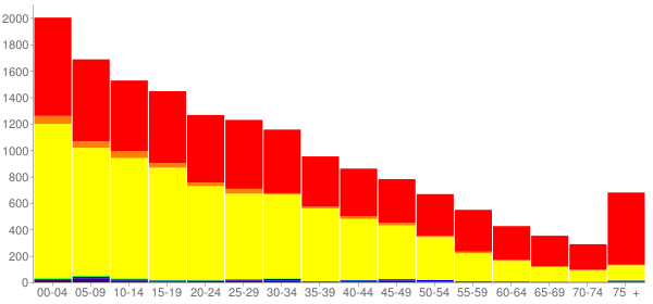 Graph: Population by Age and Race, 2010 Census - Sunnyside, Washington - Census Viewer