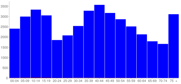 Graph: Population by Age and Hispanic or Latino Origin, 2000 Census - Susquehanna County, Pennsylvania - Census Viewer