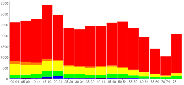 Graph: Population by Age and Race, 2010 Census - Caldwell County, Texas - Census Viewer