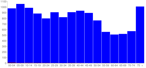 Graph: Population by Age and Hispanic or Latino Origin, 2000 Census - East Liverpool, Ohio - Census Viewer