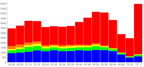 Graph: Population by Age and Race, 2010 Census - Skokie (Niles Center), Illinois - Census Viewer
