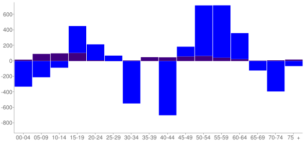 Graph: Change in Population between 2000 and 2010, by Age and Hispanic or Latino Origin - Park Ridge, Illinois - Census Viewer