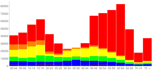 Graph: Change in Population between 2000 and 2010, by Age and Race - Maricopa County, Arizona - Census Viewer