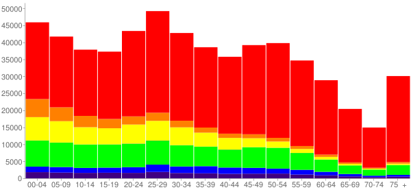 Graph: Population by Age and Race, 2010 Census - Oklahoma City, Oklahoma - Census Viewer