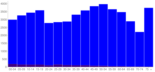Graph: Population by Age and Hispanic or Latino Origin, 2010 Census - Mcminn County, Tennessee - Census Viewer