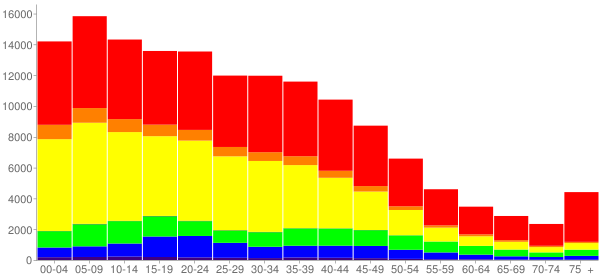 Graph: Population by Age and Race, 2000 Census - Pomona, California - Census Viewer