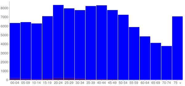 Graph: Population by Age and Hispanic or Latino Origin, 2000 Census - Washington County, Tennessee - Census Viewer