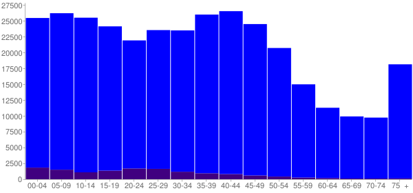 Graph: Population by Age and Hispanic or Latino Origin, 2000 Census - Allen County, Indiana - Census Viewer
