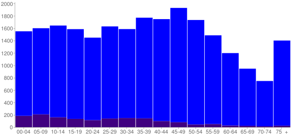 Graph: Population by Age and Hispanic or Latino Origin, 2010 Census - Loves Park, Illinois - Census Viewer