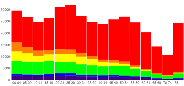 Graph: Population by Age and Race, 2010 Census - Tulsa, Oklahoma - Census Viewer
