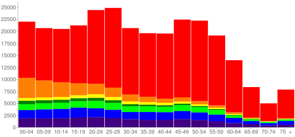 Graph: Population by Age and Race, 2010 Census - Anchorage, Alaska - Census Viewer