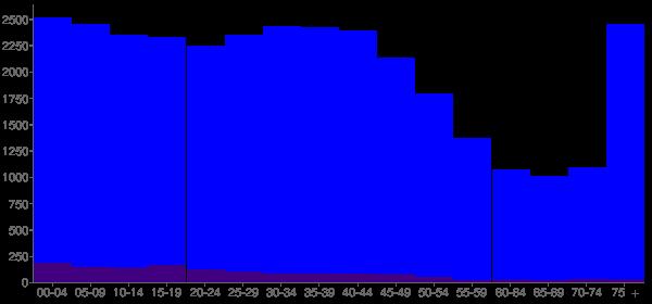 Graph: Population by Age and Hispanic or Latino Origin, 2000 Census - Port Huron, Michigan - Census Viewer