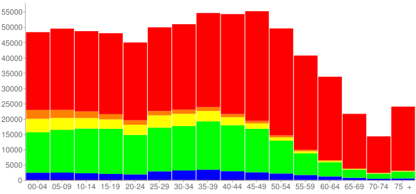 Graph: Population by Age and Race, 2010 Census - Cobb County, Georgia - Census Viewer