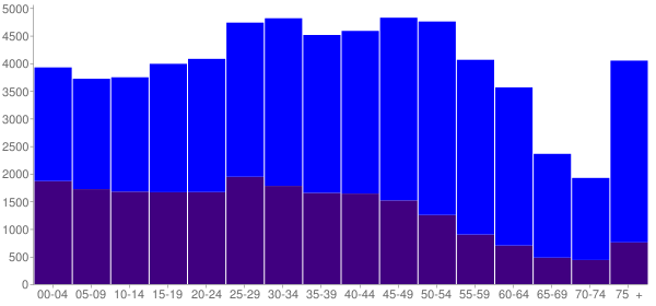 Graph: Population by Age and Hispanic or Latino Origin, 2010 Census - South San Francisco, California - Census Viewer