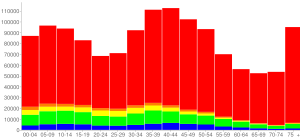 Graph: Population by Age and Race, 2000 Census - Nassau County, New York - Census Viewer