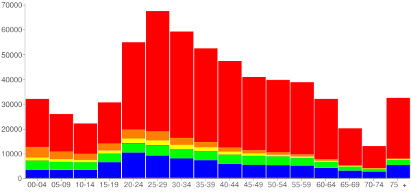 Graph: Population by Age and Race, 2010 Census - Seattle, Washington - Census Viewer