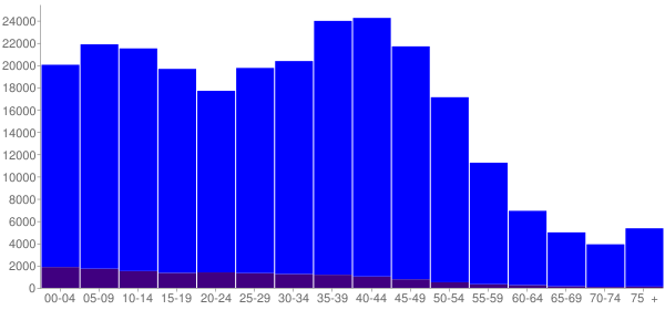 Graph: Population by Age and Hispanic or Latino Origin, 2000 Census - Anchorage, Alaska - Census Viewer