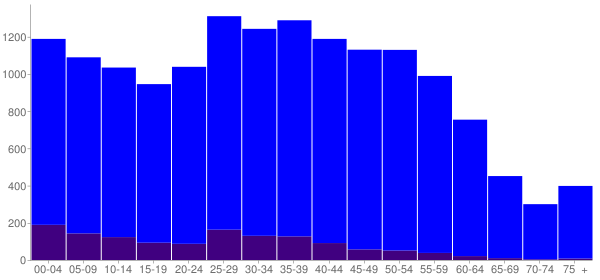 Graph: Population by Age and Hispanic or Latino Origin, 2010 Census - Martha Lake, Washington - Census Viewer