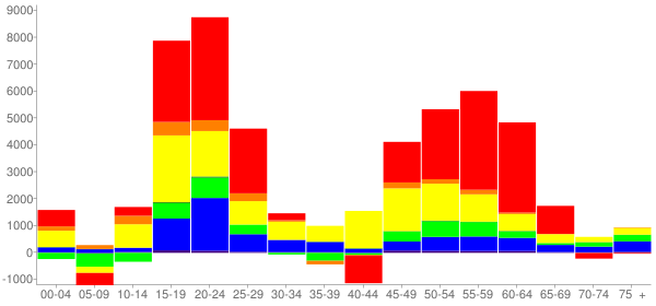 Graph: Change in Population between 2000 and 2010, by Age and Race - Riverside, California - Census Viewer