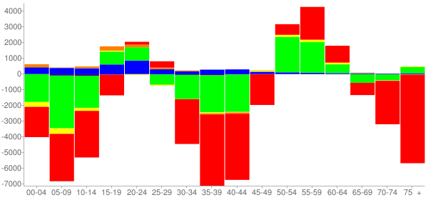 Graph: Change in Population between 2000 and 2010, by Age and Race - Buffalo, New York - Census Viewer