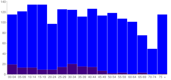 Graph: Population by Age and Hispanic or Latino Origin, 2010 Census - St. Francisville, Louisiana - Census Viewer