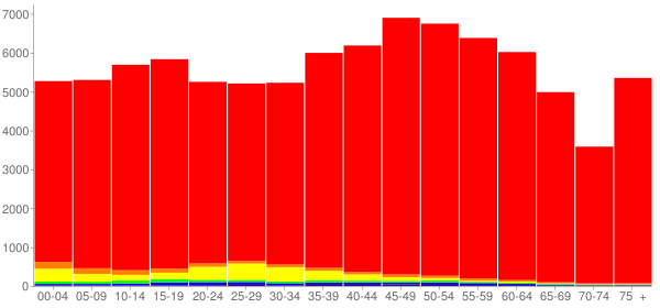 Graph: Population by Age and Race, 2010 Census - Sevier County, Tennessee - Census Viewer