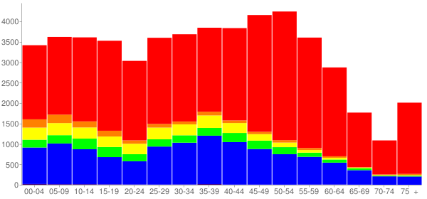 Graph: Population by Age and Race, 2010 Census - Hoffman Estates, Illinois - Census Viewer
