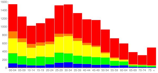 Graph: Population by Age and Race, 2010 Census - Sudley, Virginia - Census Viewer