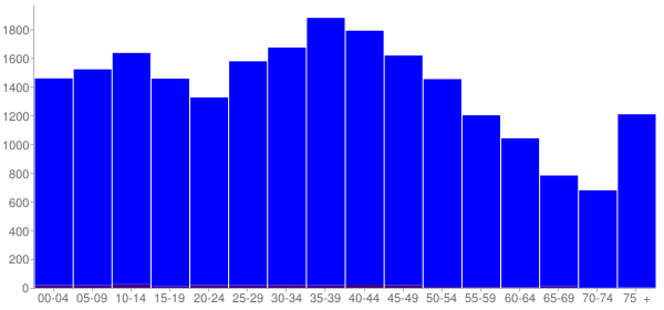 Graph: Population by Age and Hispanic or Latino Origin, 2000 Census - Hickman County, Tennessee - Census Viewer