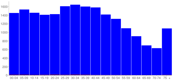 Graph: Population by Age and Hispanic or Latino Origin, 2000 Census - Bibb County, Alabama - Census Viewer
