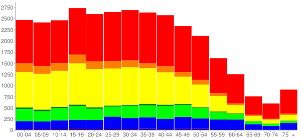 Graph: Population by Age and Race, 2010 Census - Lawndale, California - Census Viewer