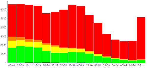 Graph: Population by Age and Race, 2000 Census - Racine, Wisconsin - Census Viewer