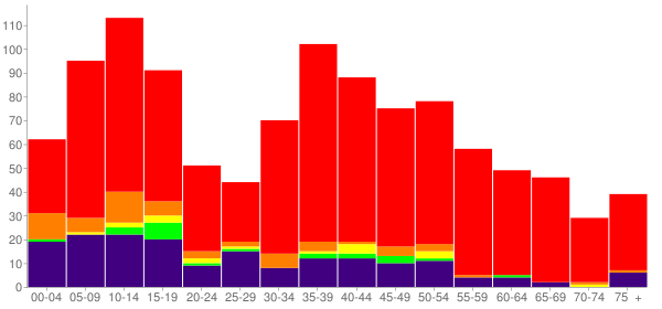 Graph: Population by Age and Race, 2000 Census - Byng, Oklahoma - Census Viewer