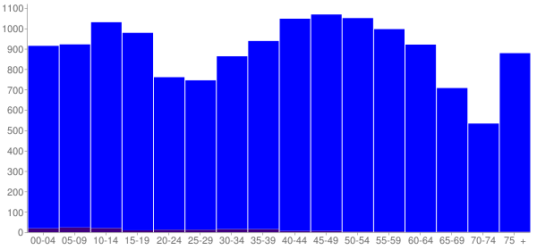 Graph: Population by Age and Hispanic or Latino Origin, 2010 Census - Fleming County, Kentucky - Census Viewer