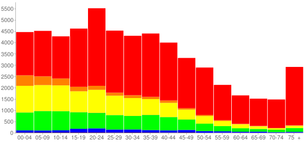 Graph: Population by Age and Race, 2000 Census - Lancaster, Pennsylvania - Census Viewer