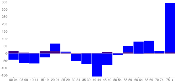 Graph: Change in Population between 2000 and 2010, by Age and Hispanic or Latino Origin - Palos Park, Illinois - Census Viewer