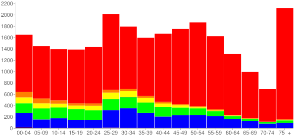 Graph: Population by Age and Race, 2010 Census - Westmont, Illinois - Census Viewer
