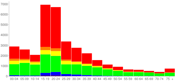 Graph: Population by Age and Race, 2000 Census - North Chicago, Illinois - Census Viewer