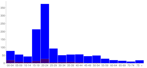 Graph: Population by Age and Hispanic or Latino Origin, 2000 Census - Goodwell, Oklahoma - Census Viewer
