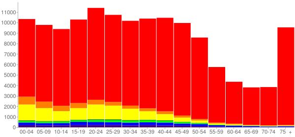 Graph: Population by Age and Race, 2000 Census - Salem, Oregon - Census Viewer