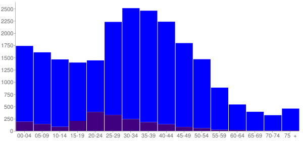 Graph: Population by Age and Hispanic or Latino Origin, 2000 Census - Duluth, Georgia - Census Viewer