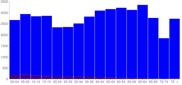 Graph: Population by Age and Hispanic or Latino Origin, 2010 Census - Monroe County, Tennessee - Census Viewer