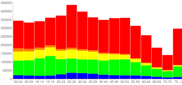 Graph: Population by Age and Race, 2010 Census - Cook County, Illinois - Census Viewer