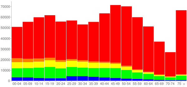 Graph: Population by Age and Race, 2010 Census - Hartford County, Connecticut - Census Viewer
