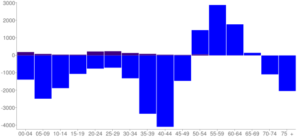 Graph: Change in Population between 2000 and 2010, by Age and Hispanic or Latino Origin - Jackson, Mississippi - Census Viewer