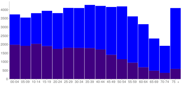 Graph: Population by Age and Hispanic or Latino Origin, 2010 Census - Gardena, California - Census Viewer